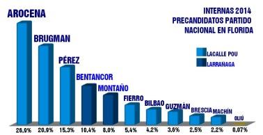 INTERNA 2014 TODOS LOS PRECANDIDATOS DEL PN