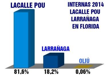PRECANDIDATOS LACALLE POU - LARRAÑAGA EN FLORIDA