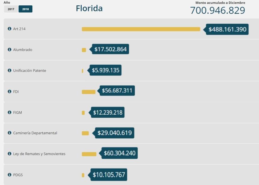 A mí me gustan millones: Florida recibió casi $800 millones del gobierno nacional en2018