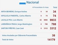 PN DETALLE CANDIDATOS NACIONALES