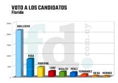 voto a los candidatos